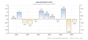 japan-gdp-growth