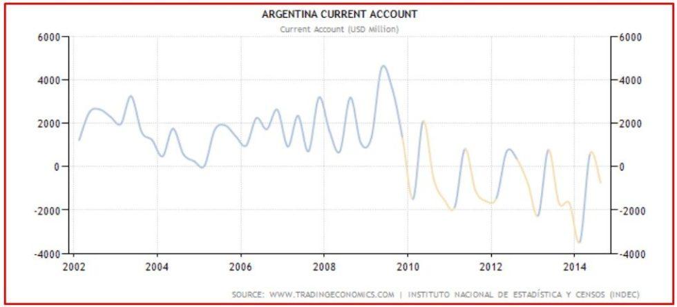 ARGENTINA BRUTTI DATI 2014 2