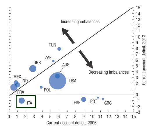 CURRENT ACCOUNT IMBALANCES 2