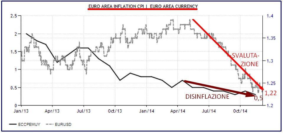 EURO VS DOLLARO 4