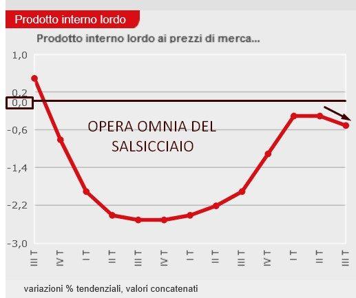 ISTAT PIL TERZO TRIMESTRE