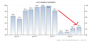 italy-business-confidence
