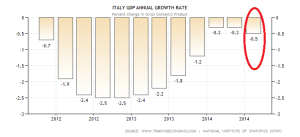 italy-gdp-growth-annual (1)