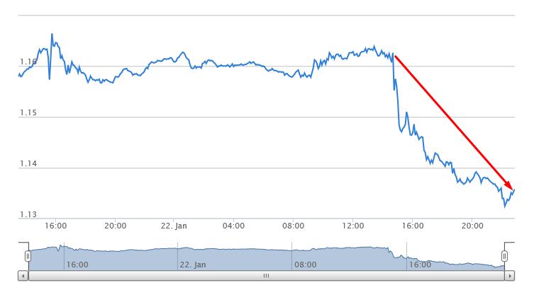 DOLLARO VS EURO 1