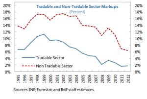 Mark-up Portogallo FMI