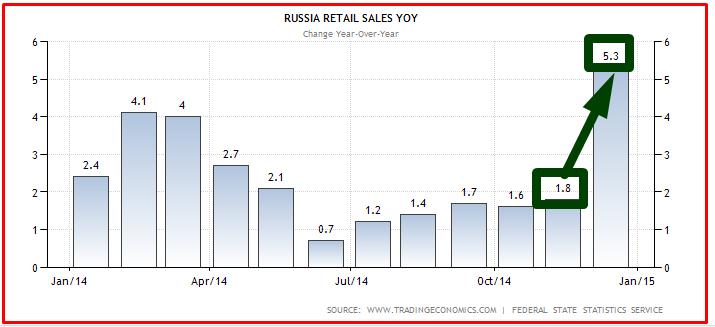 RUSSIA VENDITE A GENNAIO 2015