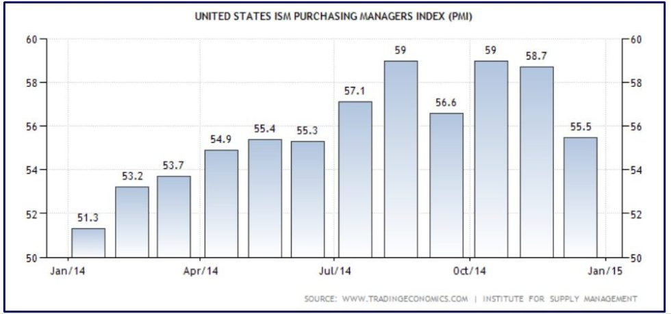 USA ISM PURCHASING MANAGERS INDEX