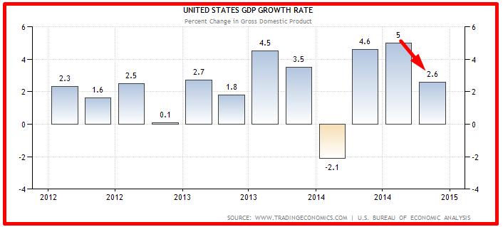 USA RALLENTA ECONOMIA