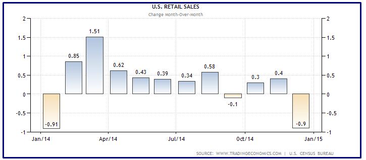 USA RETAIL SALES