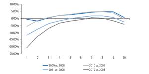 crescita salari Spagna
