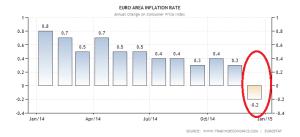 euro-area-inflation-cpi (3)