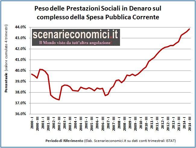 Spesa Pubblica al 50,5% del PIL, trainata dalla spesa previdenziale. Giovani generazioni strangolate.