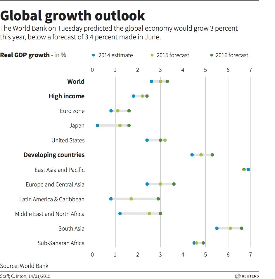 growth2015
