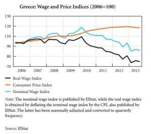 indici competitività 2006-2013 Grecia