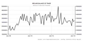 irlanda bilancia commerciale