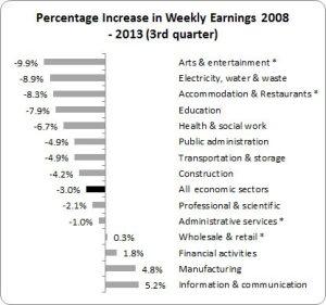 wages Ireland