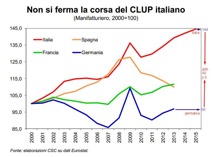 CLUP ITALIANO