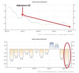 croatia-inflation-cpi (2)