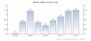 germany-current-account-to-gdp (1)