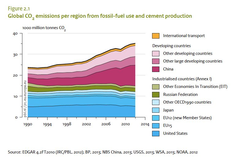 global-co2-emissions-jpeg