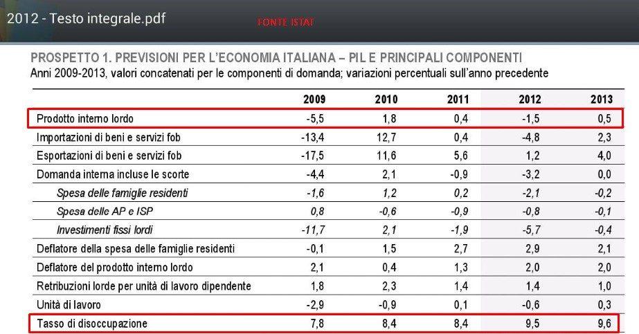 ISTAT 1
