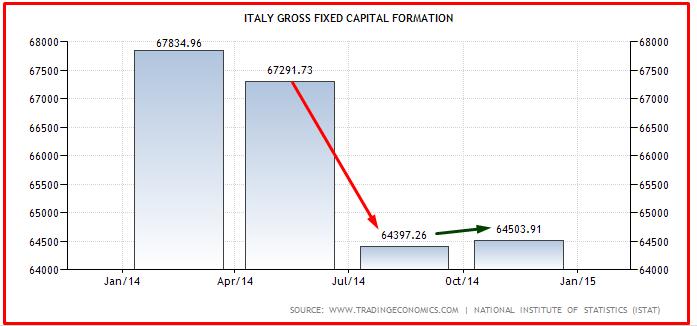 ITALIA RIPRESA INVESTIMENTI 2015