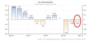 italy-inflation-cpi (3)