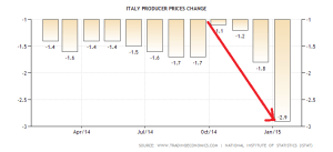 italy-producer-prices-change