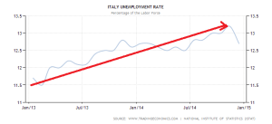 italy-unemployment-rate (4)