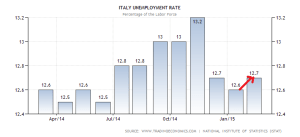 italy-unemployment-rate (5)