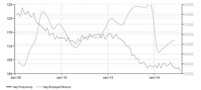 FireShot Screen Capture #076 - 'Italy Productivity I 1960-2015 I Data I Chart I Calendar I Forecast I News' - www_tradingeconomics_com_italy_productivity