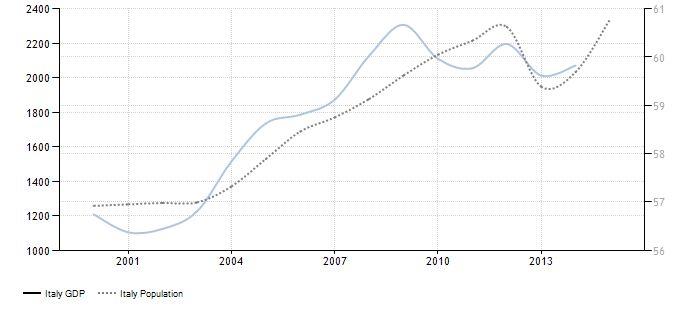 FireShot Screen Capture #078 - 'Italy GDP I 1960-2015 I Data I Chart I Calendar I Forecast I News' - www_tradingeconomics_com_italy_gdp