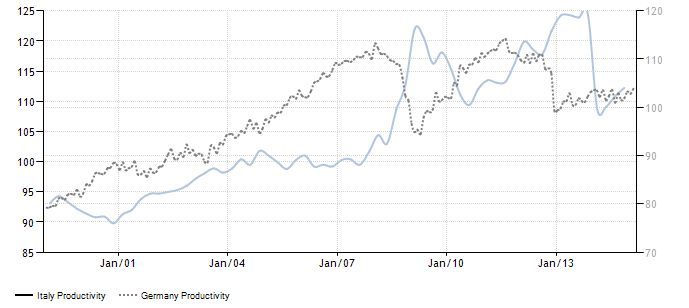 FireShot Screen Capture #081 - 'Italy Productivity I 1960-2015 I Data I Chart I Calendar I Forecast I News' - www_tradingeconomics_com_italy_productivity
