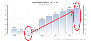 euro-area-government-debt-to-gdp