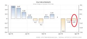 italy-inflation-cpi (4)