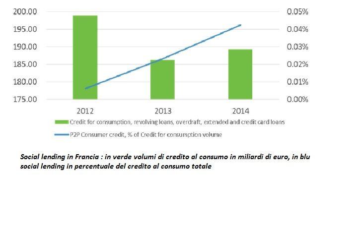 Francia credito al consumo e p2p