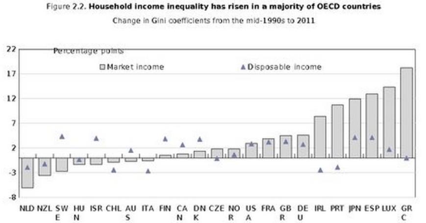 Income GINI