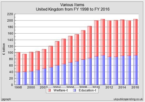 UK WELFARE E EDUCATION