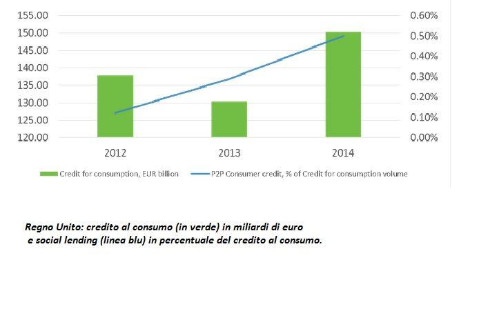 Uk credito al consumo e p2p