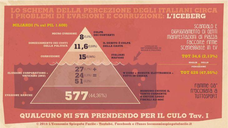 Chi sono gli evasori in Italia e quanto pesa la corruzione in Italia? Scopriamolo con un gioco da bambini: la battaglia navale