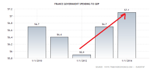 france-government-spending-to-gdp