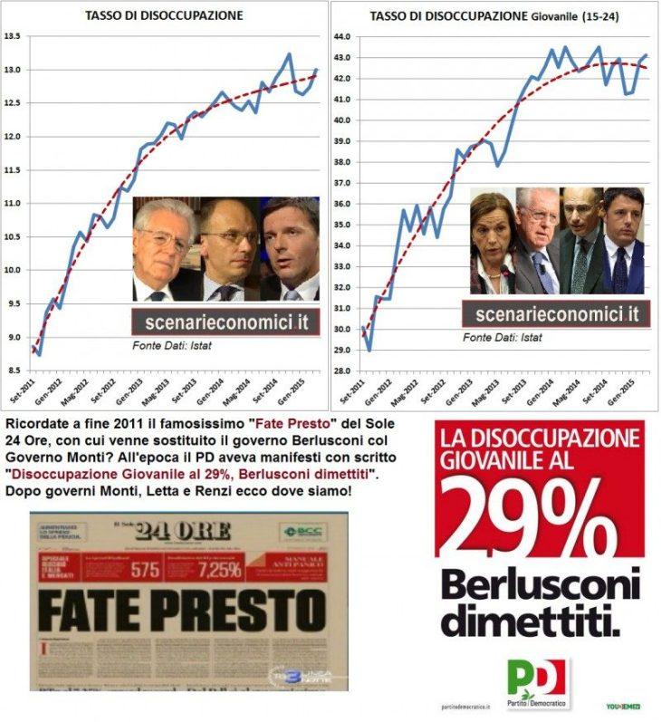 Governi Monti, Letta e Renzi: Disoccupazione galoppante