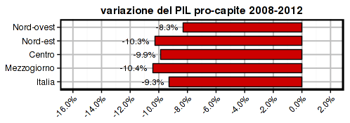istat-2014-gdp-pc-2008-2012-areas