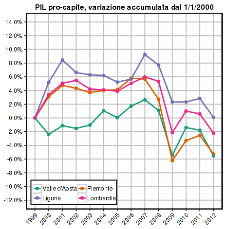 istat-2014-gdp-pc-nordovest