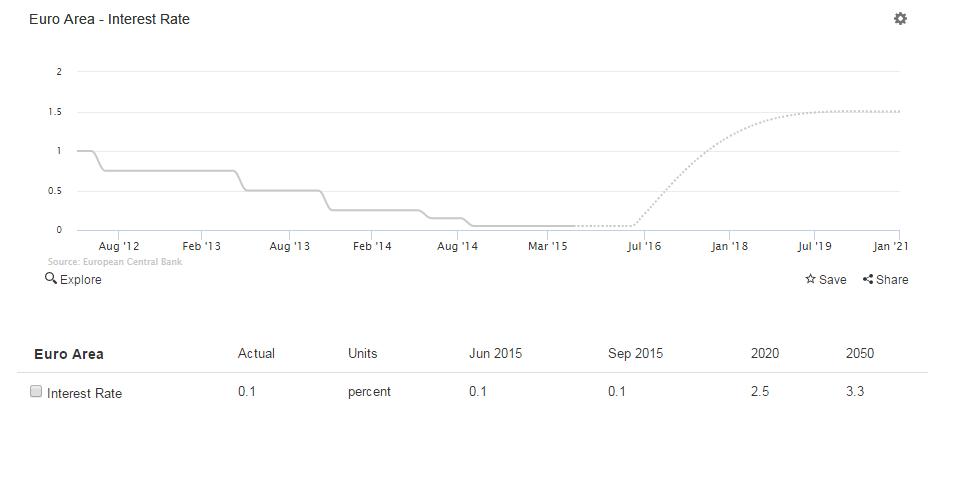previsione interessi euro