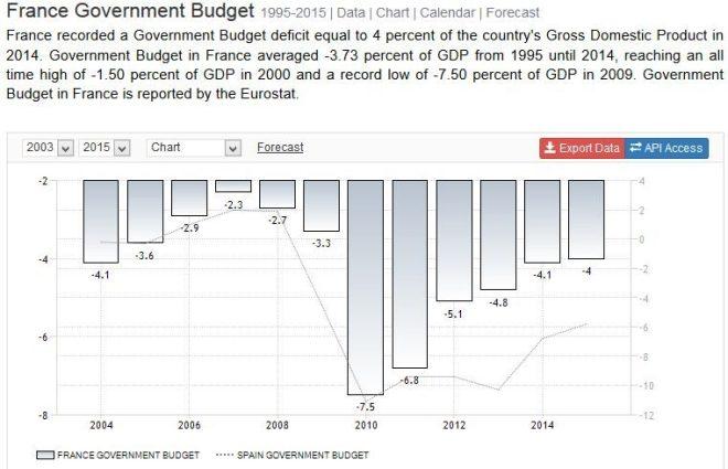 FireShot Screen Capture #107 - 'France Government Budget I 1995-2015 I Data I Chart I Calendar I Forecast' - www_tradingeconomics_com_france_government-budget