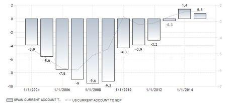 FireShot Screen Capture #137 - 'Spain Current Account to GDP I 1980-2015 I Data I Chart I Calendar' - www_tradingeconomics_com_spain_current-account-to-gdp