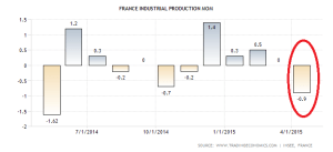 france-industrial-production-mom (2)