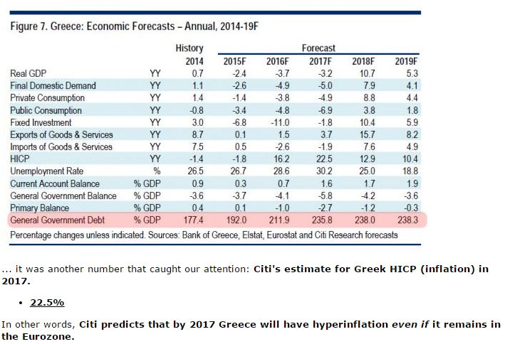 FireShot Screen Capture #018 - 'Citi Predicts Greek Hyperinflation Breaks Out In Two Years I Zero Hedge' - www_zerohedge_com_news_2015-07-21_citi-predicts-greek-hyperinflation-will-break-out-2017