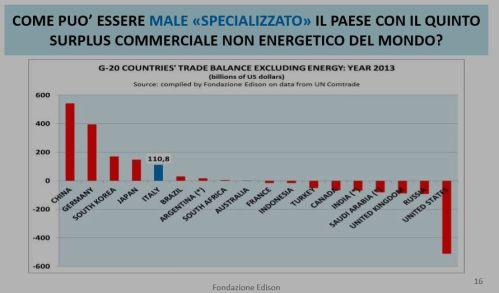 FireShot Screen Capture #139 - 'LE LEVE DI FORZA DELL'ITALIA Intervento di Marco Fortis (Fondazione Edison e Università Cattolica) - _Fortis COME USCIRE DALLA CRISI Mantova 3 giugno 2014_2-64585_pdf' -